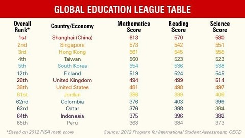OECD-education-ranking-jpg