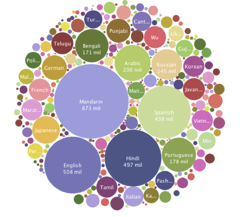 world_languages_by_number_of_speakers