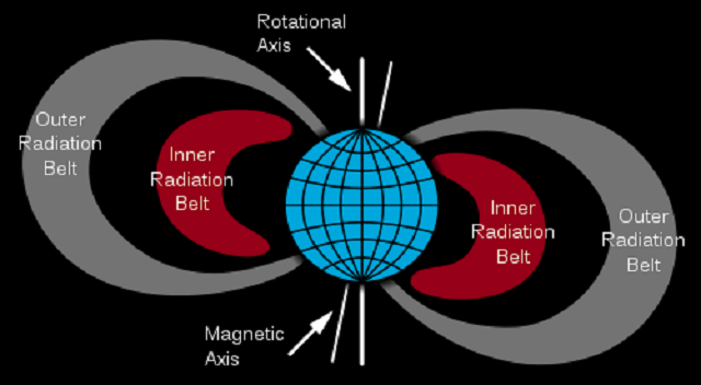 500px-Van_Allen_radiation_belt.svg