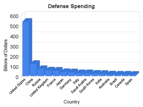 US-defense-spending