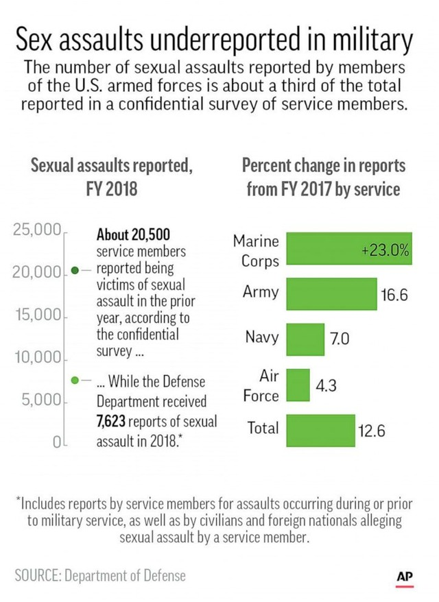 sexual-assault-military-ap-jpo-190502_hpEmbed_8x11_992