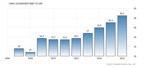 china-government-debt-to-gdp