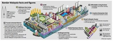 bandar-malaysia-facts-010116