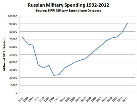 Russian_Military_Spending_1992-2012_SIPRI