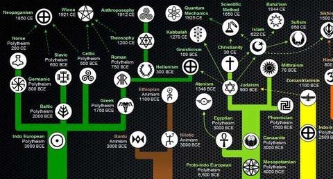 religions-myth-development-740x400