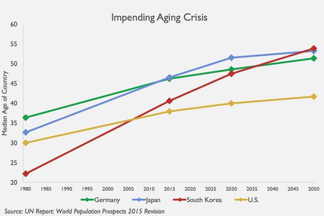 Aging-Crisis