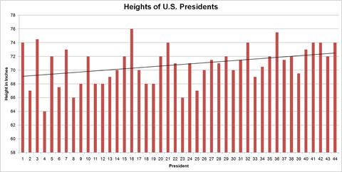 1024px-Potus-heights
