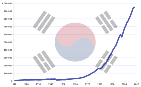 South_Korea's_GDP_(PPP)_growth_from_1911_to_2008