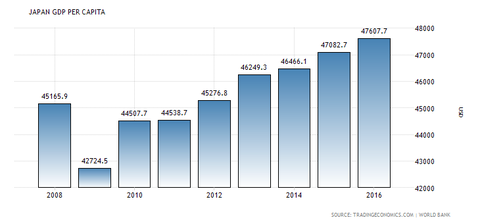 japan-gdp-per-capita