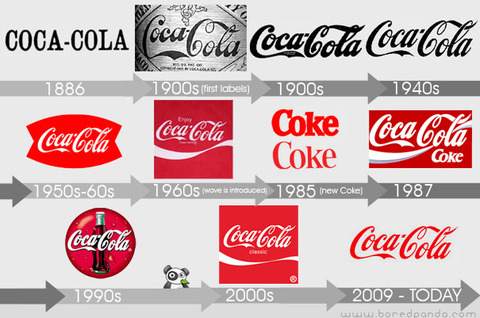 Coca-Cola_Evolution_Logos_descent