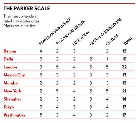 Parker scale
