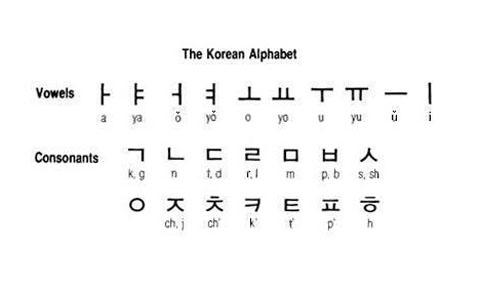 2732065-Hangeul_the_Korean_alphabet_Busan