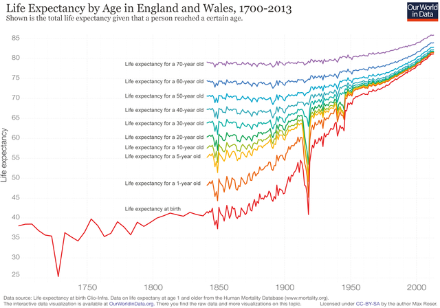 Life-expectancy-by-age-in-the-UK-1700-to-2013