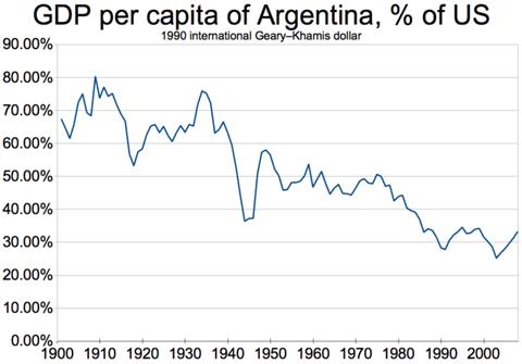 640px-GDP_per_capita_of_Argentina,_percent_of_US_(1900-2008)