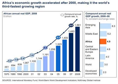 fig1-Croissance-PIB