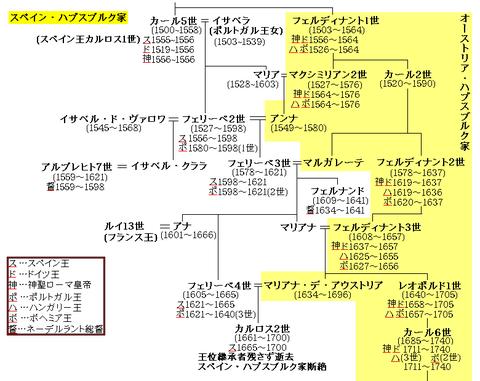 スペイン・ハプスブルク家系図