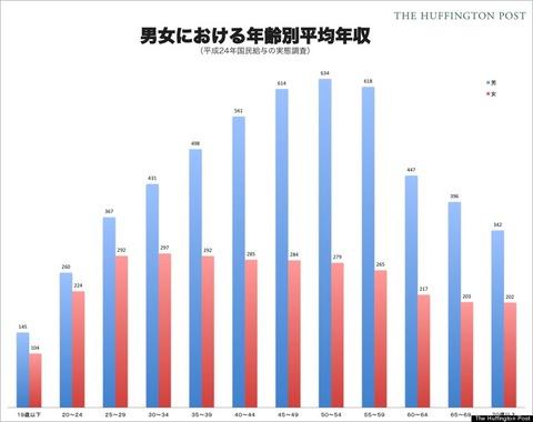 男女平均年収
