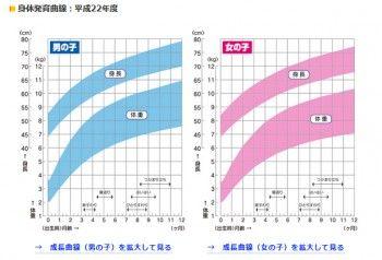 Growth-curve01-e1461027928370