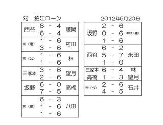 5月20日練習マッチ結果