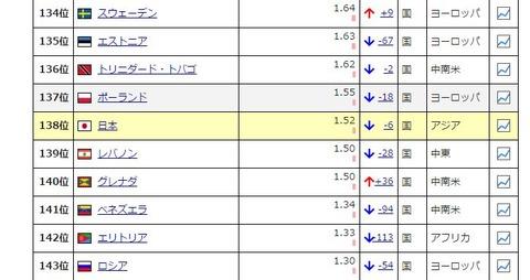 投資 世界の経済成長率_日本