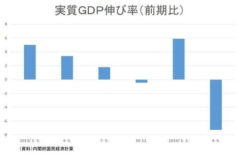 31_GDP伸び率