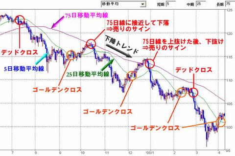 39_03_移動平均線