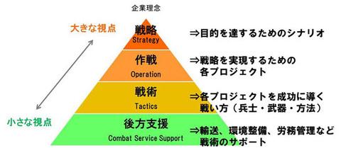 戦略-作戦-戦術