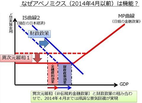 財政政策・金融政策