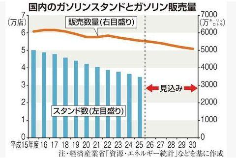 20141221_ガソリン販売量