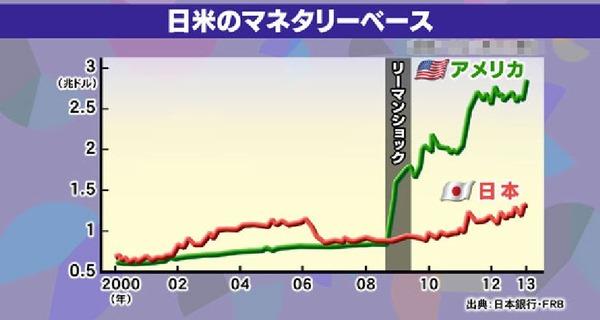 日米のマネタリーベース