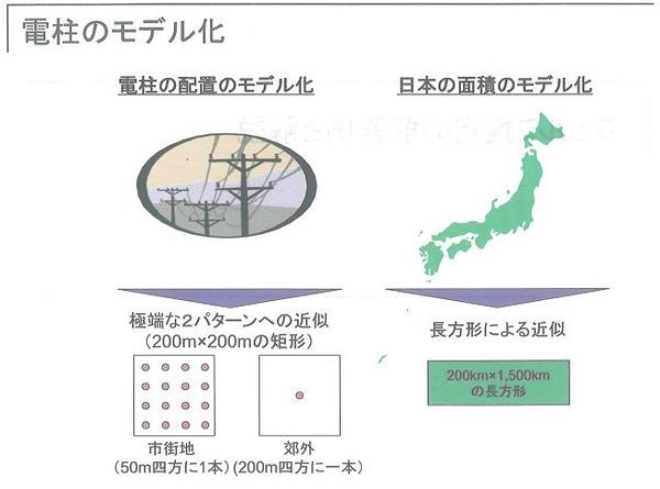 電柱のモデル化