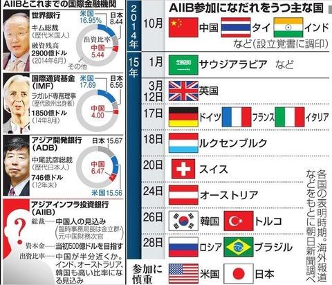 AIIBとこれまでの国際金融期間&AIIB参加国