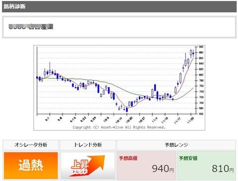 42_4_岩谷産業_株価