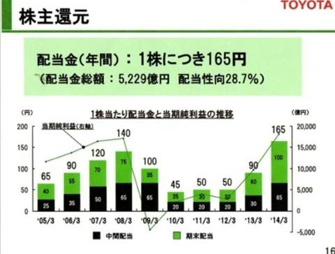 トヨタ株主還元
