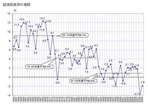 投資 バブル期の経済成長率