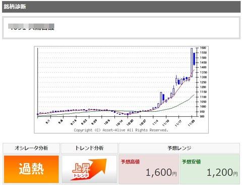 42_5_太陽日酸_株価