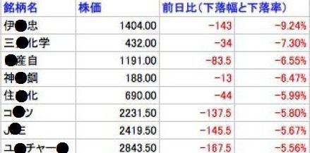 中国ショック