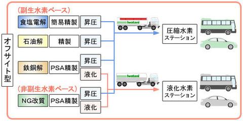 42_1_水素ステーション