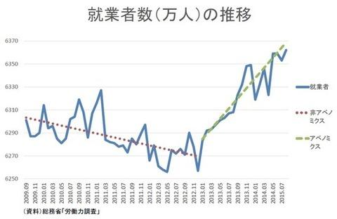 36_04_就業者数推移