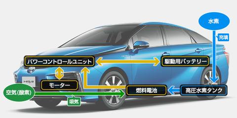42_0_FCV車