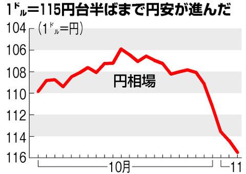 36_01_円相場_1ドル115円台