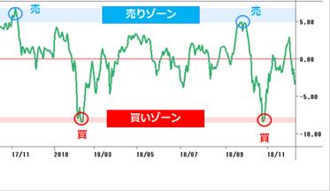 25日移動平均線での投資-mod