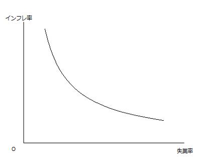 フィリックス曲線