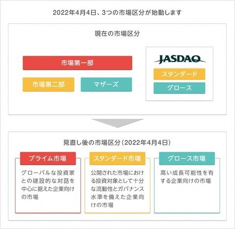 20210803-新市場区分(HP)
