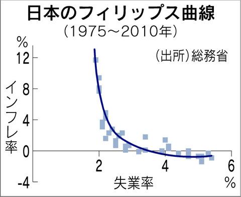フィリツプス曲線