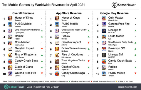 Top Grossing Mobile Games Worldwide for April 2021