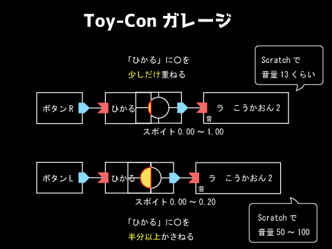 toy-conガレージの設定