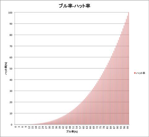 ブル率-ハット率