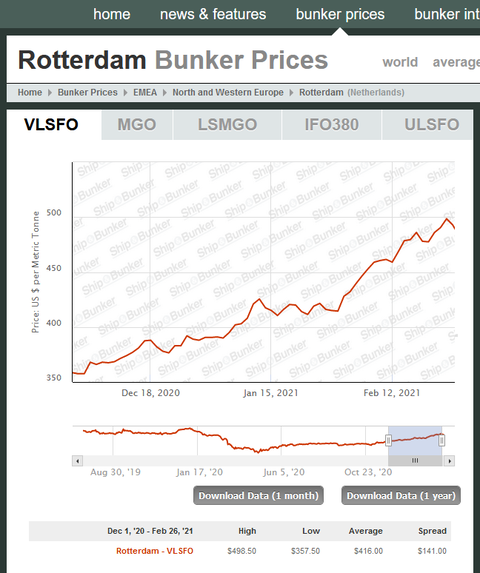 2021-03-04 17_46_51-Rotterdam Bunker Prices - Ship & Bunker