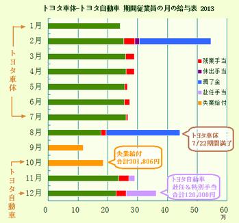 トヨタ車体-トヨタ自動車 期間従業員の月の給与表 2013
